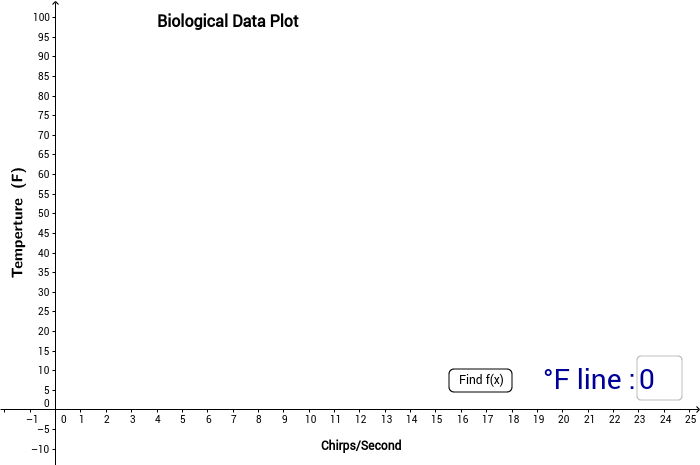 Linear Regression with Biological Data