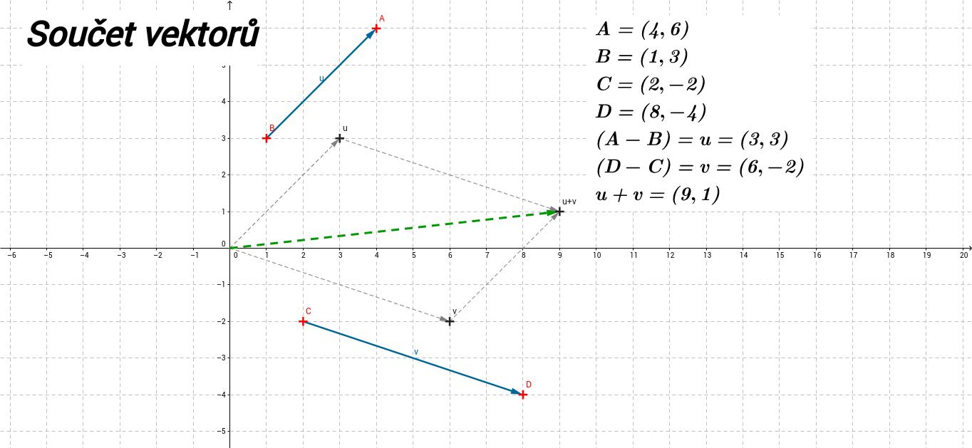 ag_soucet_vektoru