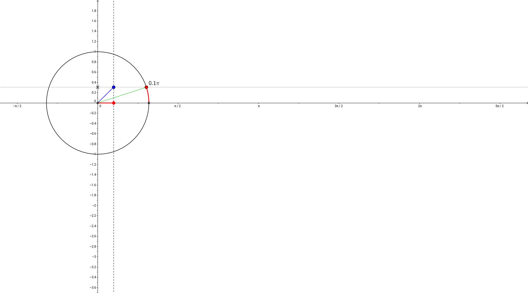 Relatie eenheidscirkel en sinusgrafiek