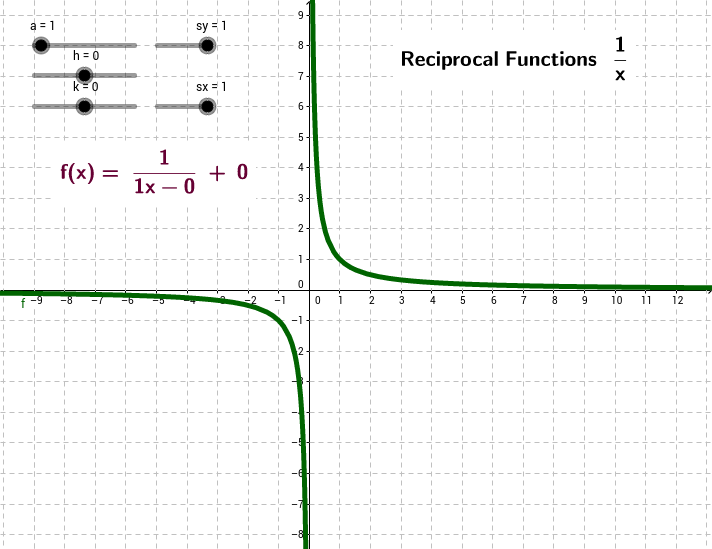 Reciprocal Function f(x) = 1/x