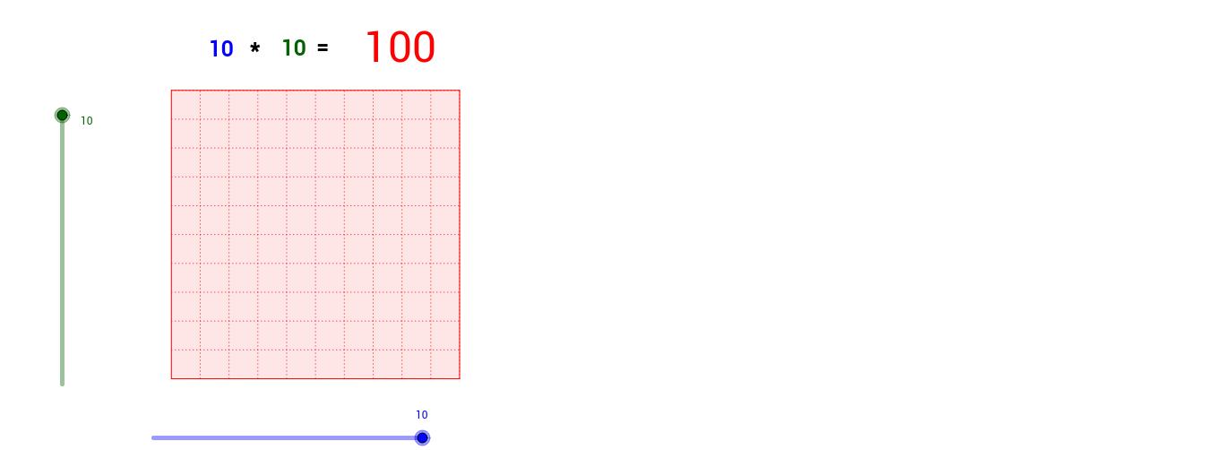 Visualisierung der Multiplikation
