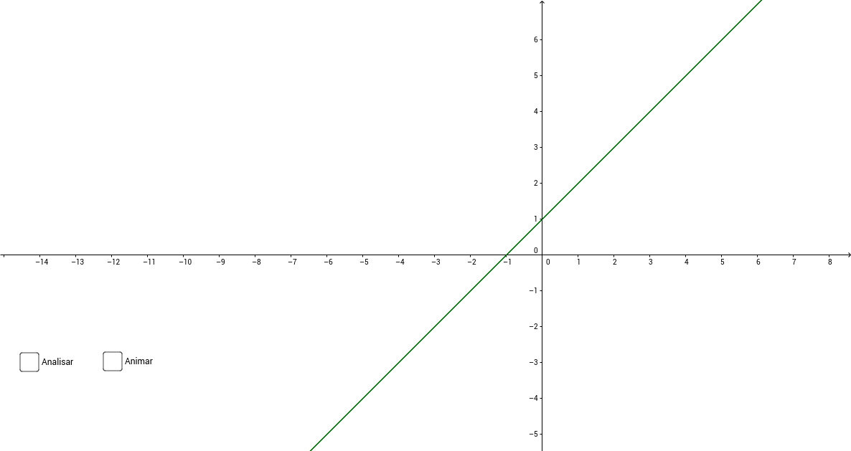 Analise de crescimento e decrescimento de uma função