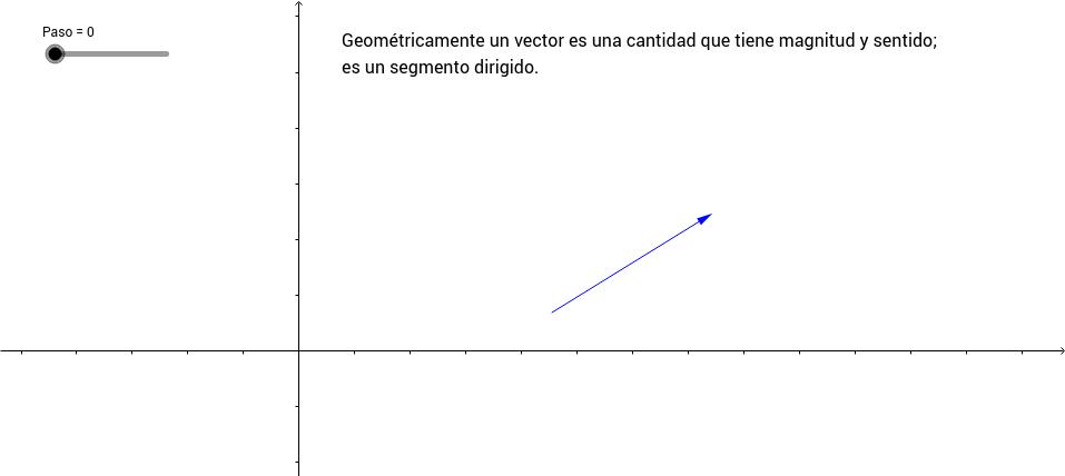 Vectores en el plano e independencia lineal.