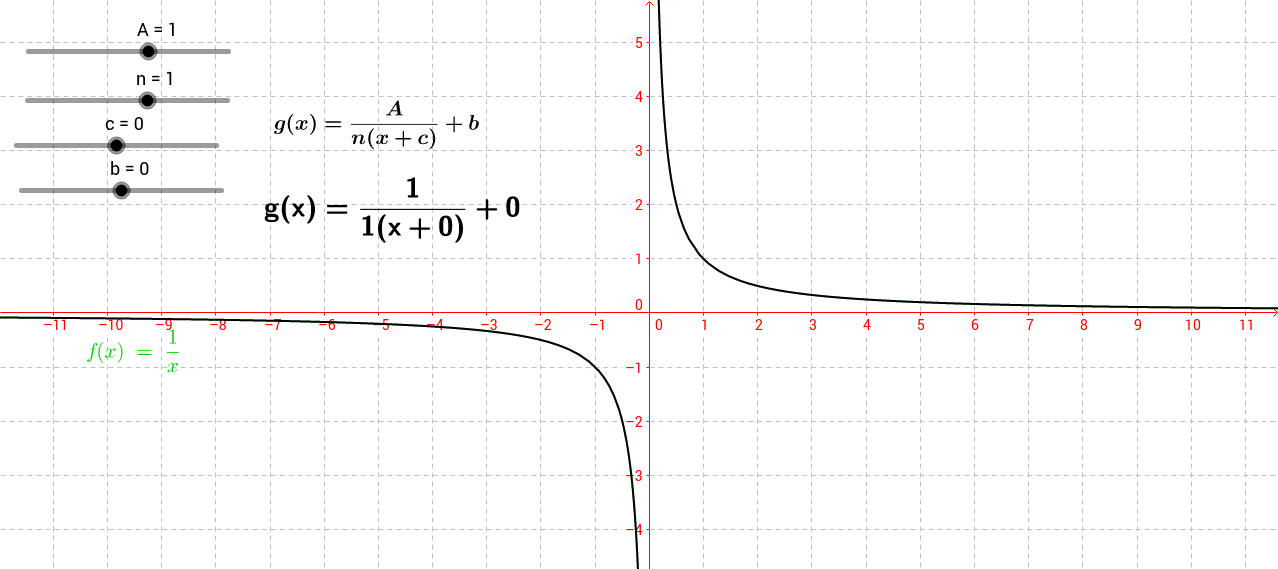 Transformations of a Hyperbola