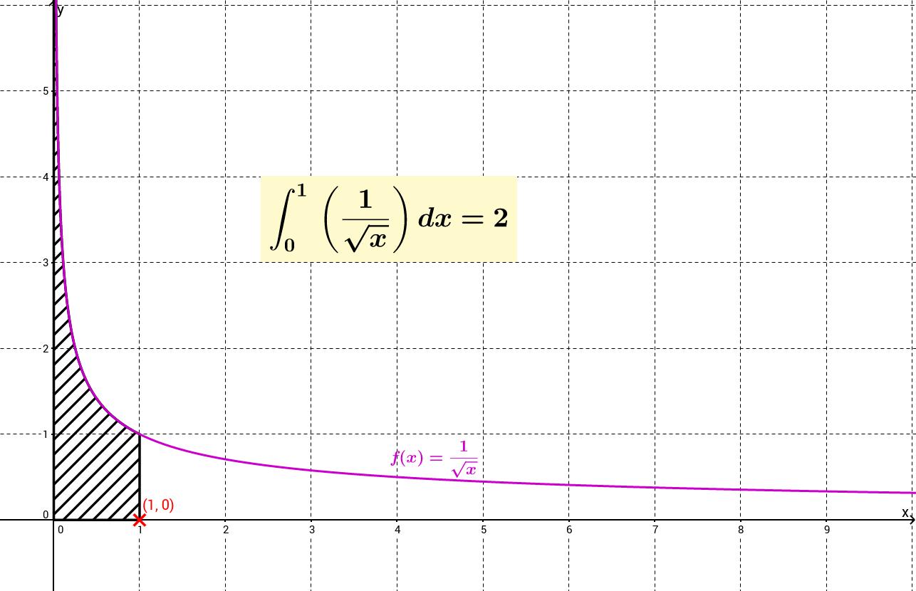 Epäoleellinen integraali-1.