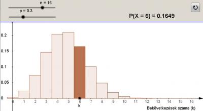 A binomiális eloszlás 1.