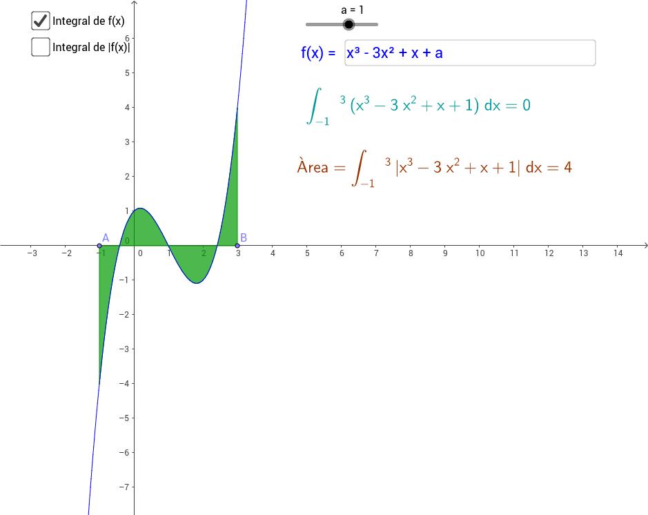 Calcul d'àrees amb funcions no sempre positives