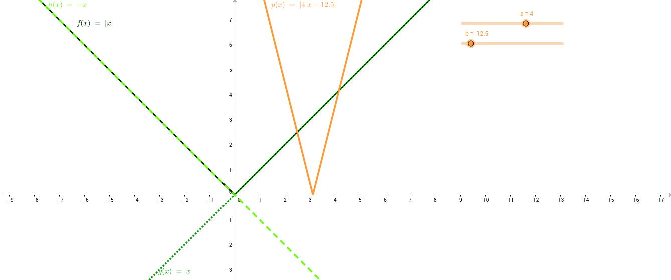 Графика на функцията y=|ax+b|