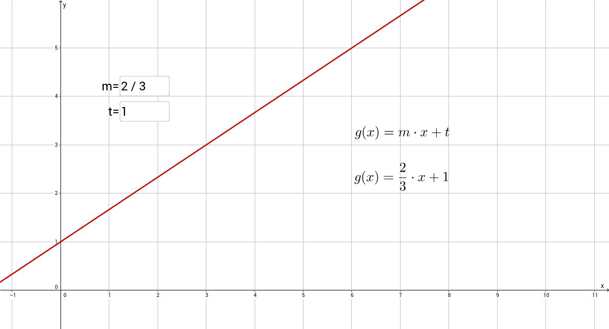 Gerade im Koordinatensystem - Geradenplotter