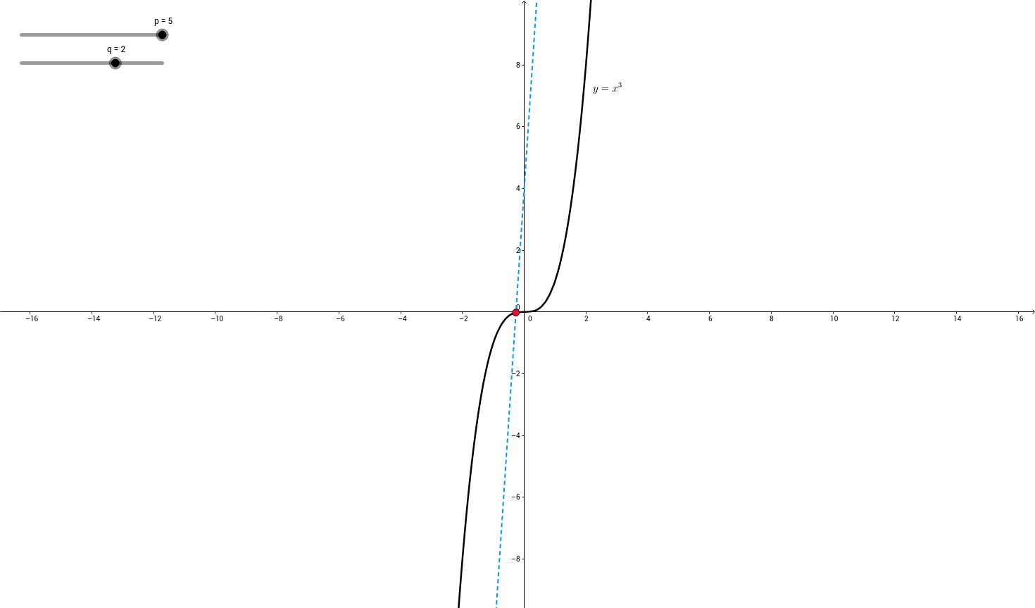 Solving the cubic equation  [math]x^3 = 3px +2q[/math]
