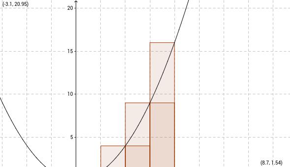 ondersom bovensom f(x)=x^2