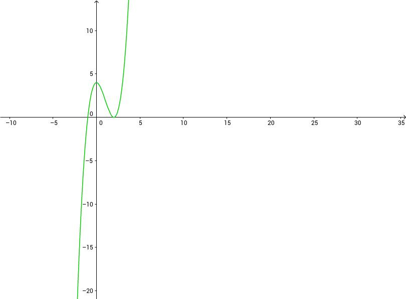 Funtzio polinomikoa