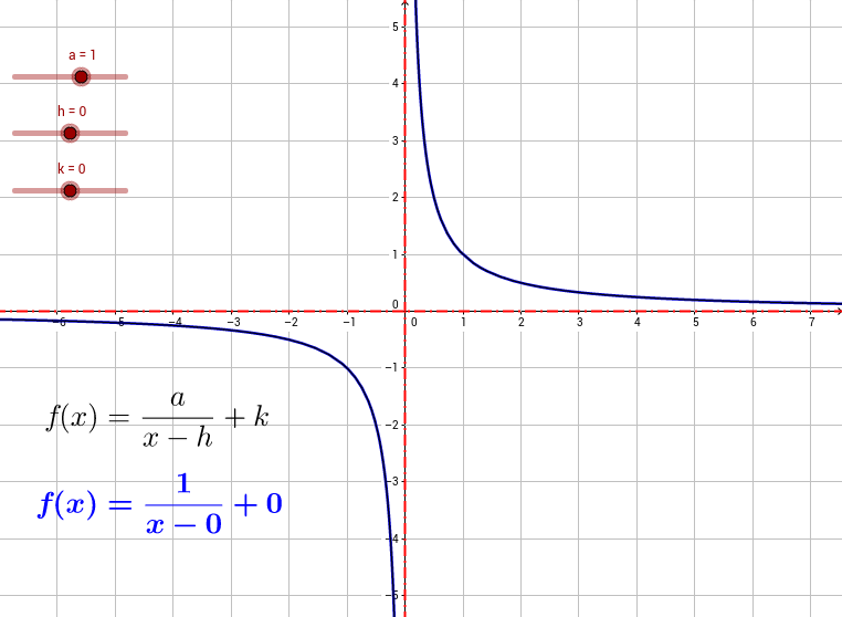 Algebraic and transcendental functions