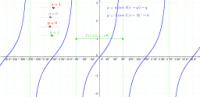 y = a tan k(x+q) + q
