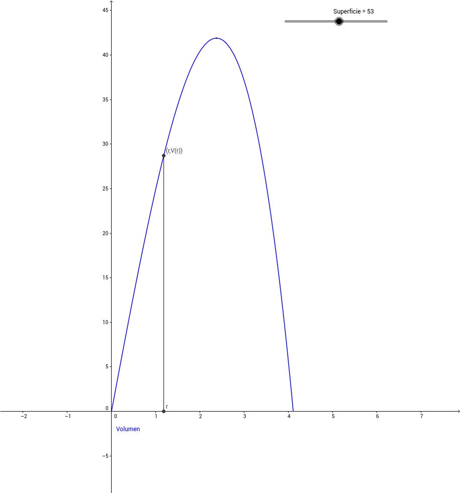 Superficie mínima de un cilindro de volumen constante