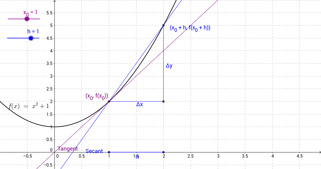 Tangent Line from Secant Lines