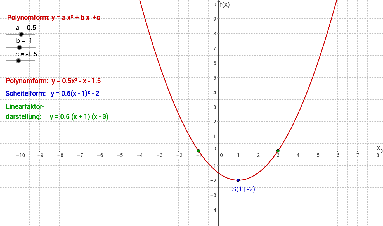 Quadratische Funktion  -  Parametereinflüsse