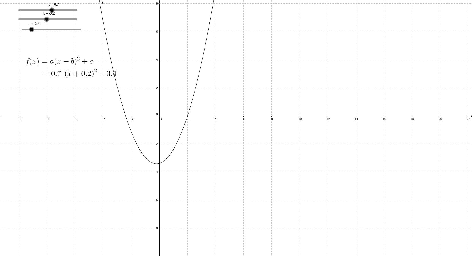 Parabola modifier