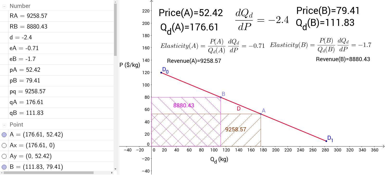 total revenue and price elasticity of demand geogebra. Black Bedroom Furniture Sets. Home Design Ideas