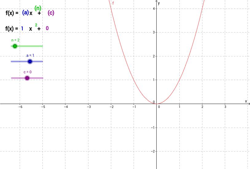 Parabelfunktionen mit Parametern