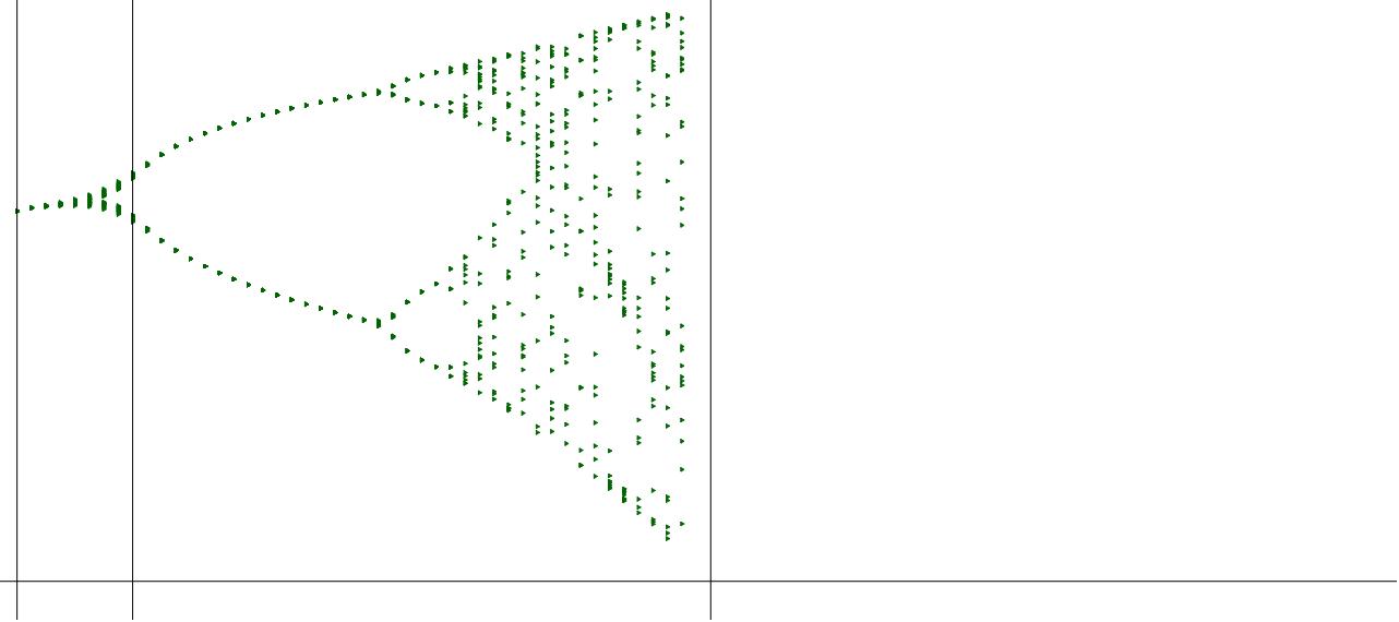 feigenbaum.ggb Haftendorn 2015 (eine unvollkommene Annäherung)