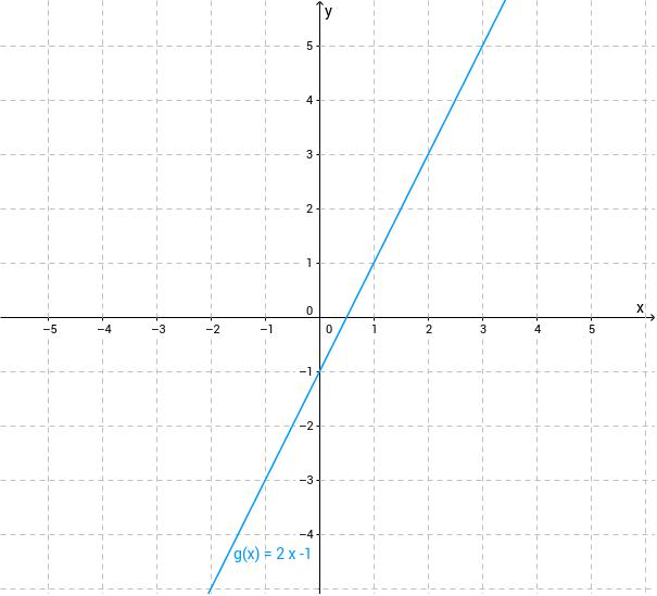 Ermitteln Sie am Graph von g die Ordinate des Schnittpunkts mit der y-Achse.