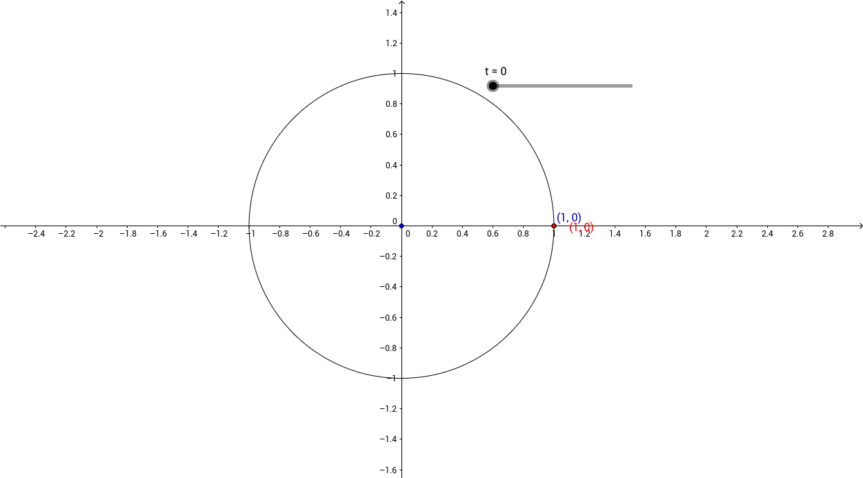 Drawing a Positive Arc and a Negative Arc on the Unit Circle