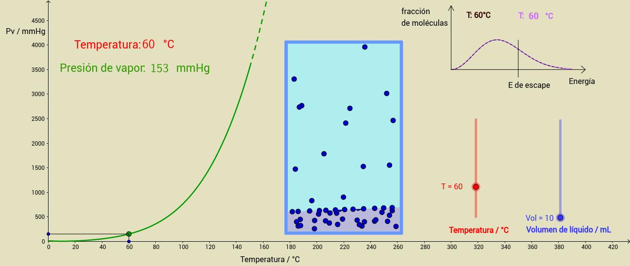 Presión de vapor de un líquido