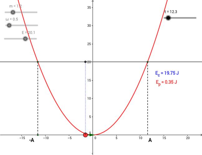 Energía del oscilador armónico