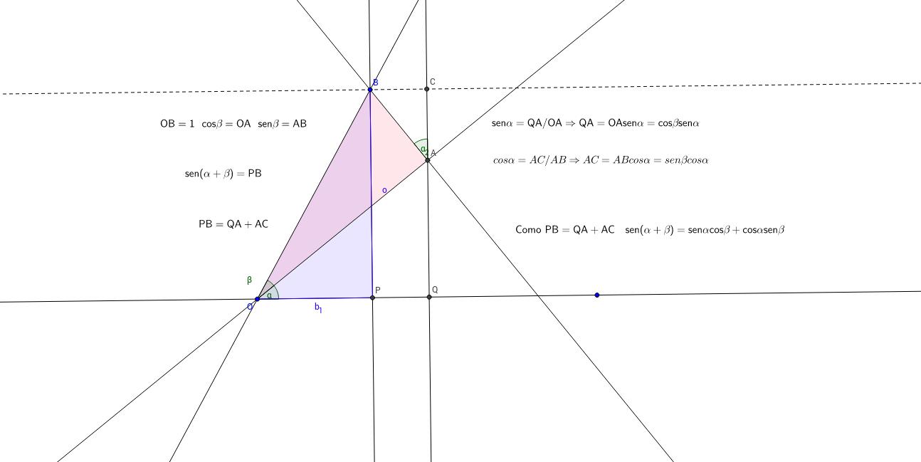 Seno de la suma de dos ángulos