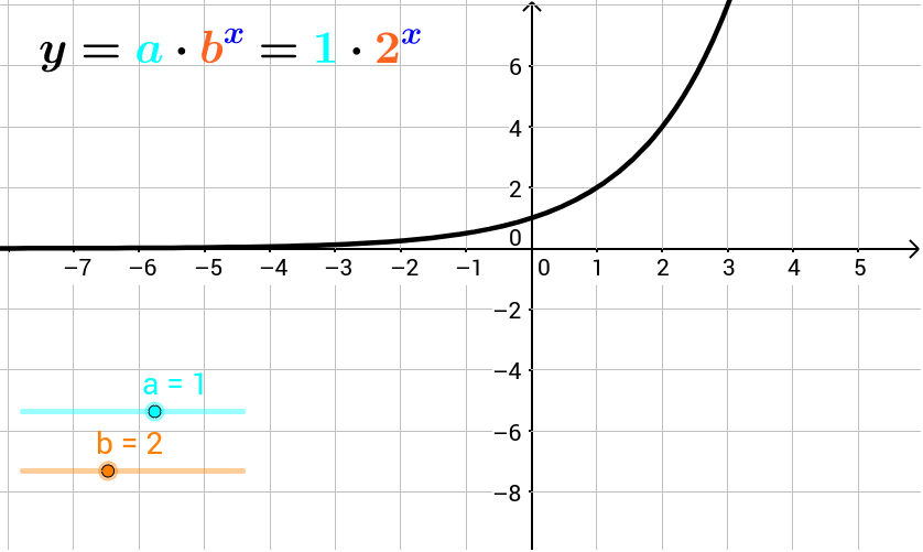 Exploring Graphs of Exponential Functions GeoGebra – Exponential Functions Worksheet