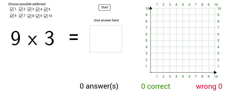 Multiplication Inventory