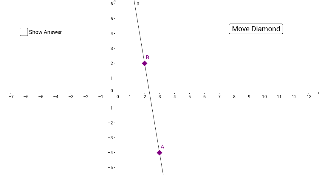 Find the Slope-Intercept Equation Given Two Points
