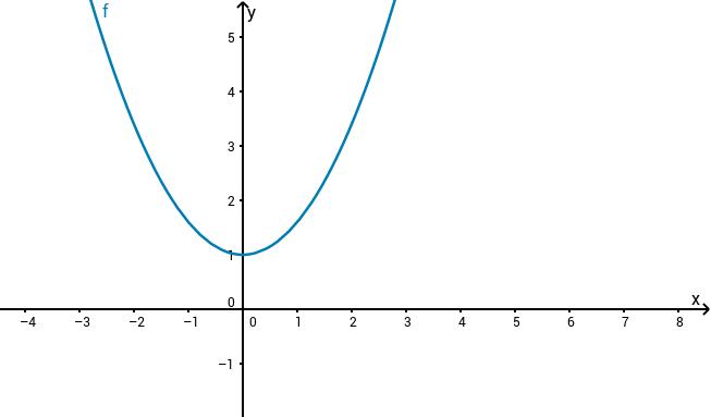 Grafens form for ulike verdier av a, b og c