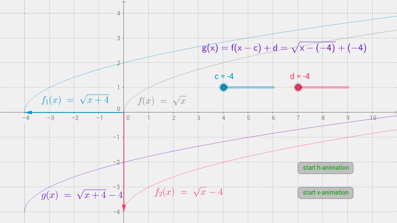 translations of f(x)=sqrt(x)