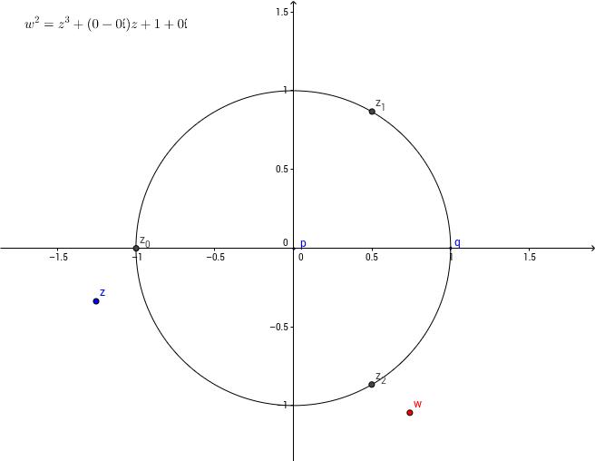 Courbe elliptique, surface de Riemann