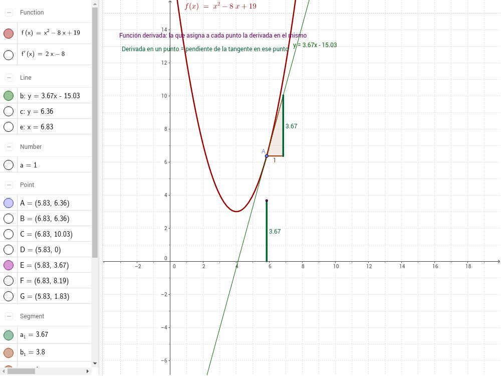 Función derivada de la función polinómica de segundo grado