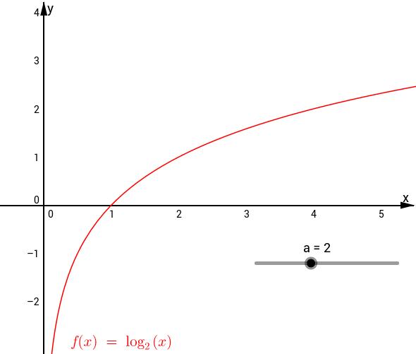 Grafico della funzione logaritmo
