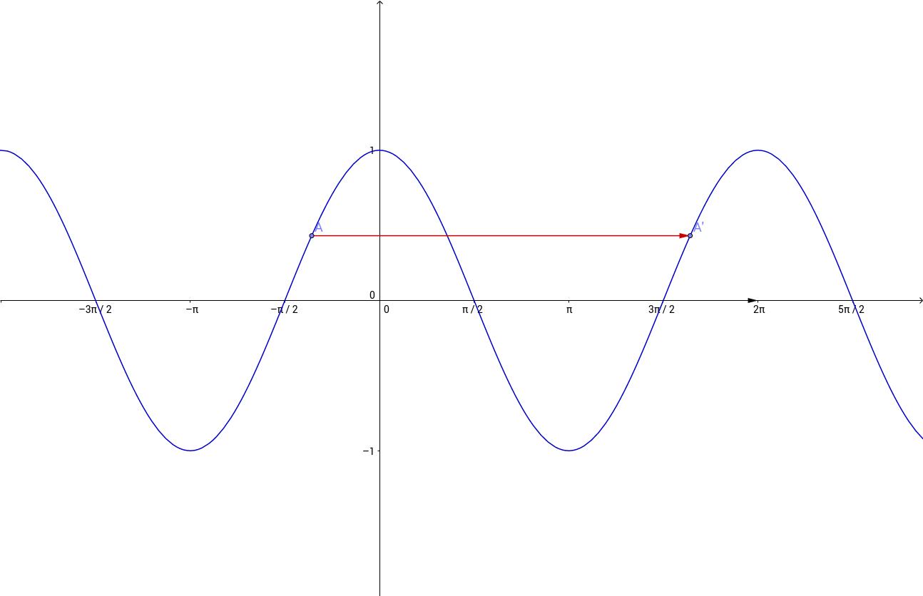 fonction cosinus
