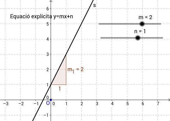 Equació explícita de la recta