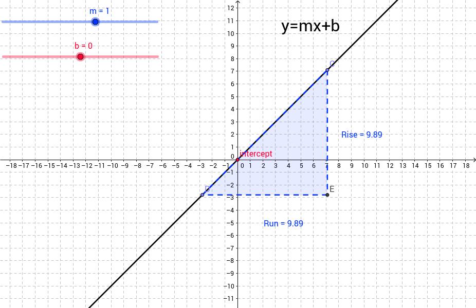 y mx b rise run GeoGebra – Y Mx B Worksheets