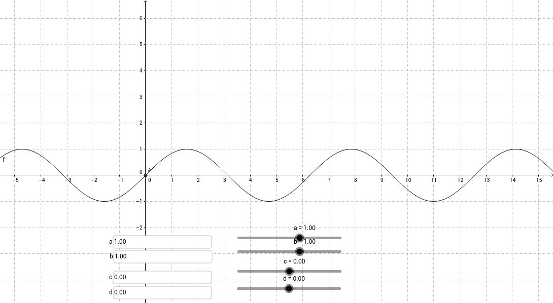 f(x)=a*sin(b*(x+c))+d