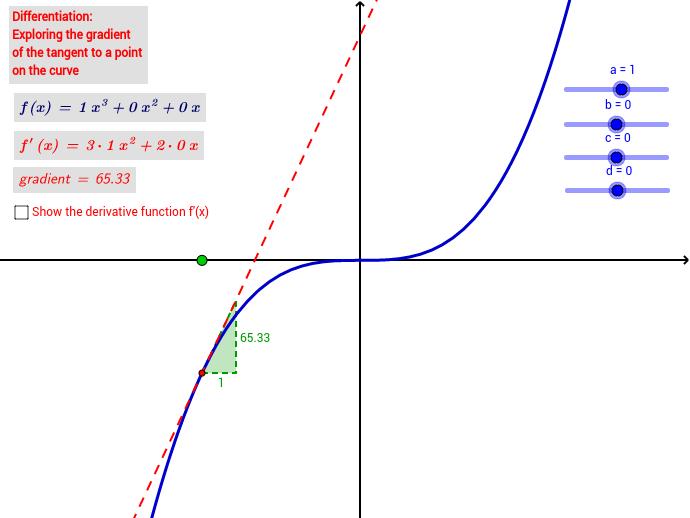Gradient function differentiation