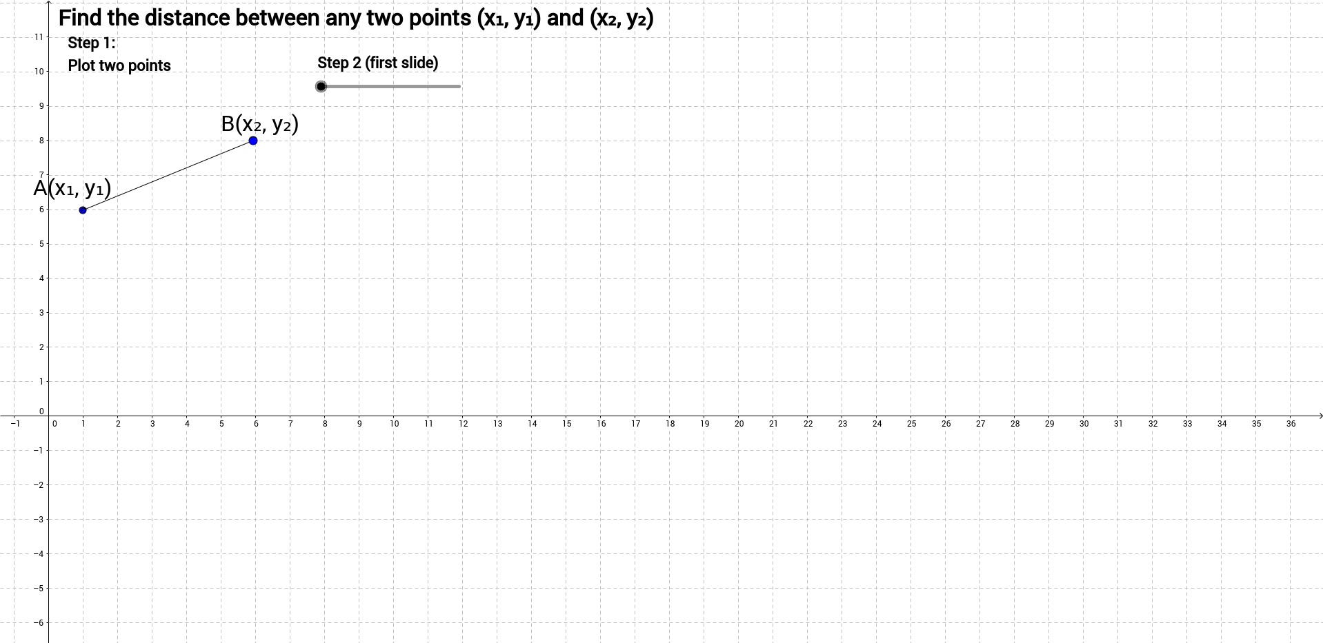 Deriving the distance formula from the Pythagorean Theorem