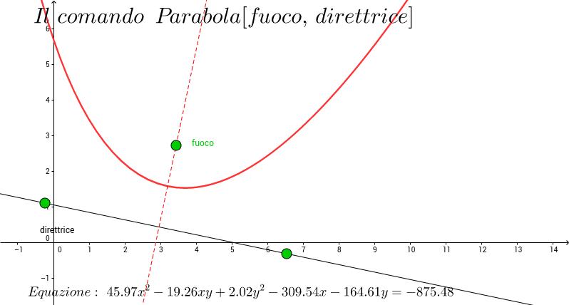 Il comando parabola