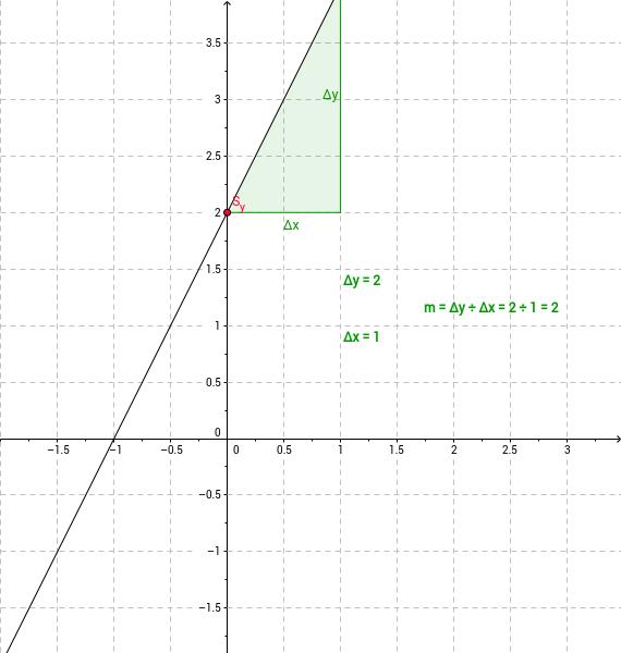 Lineare Funktionen: Wirkung der Parameter m und q