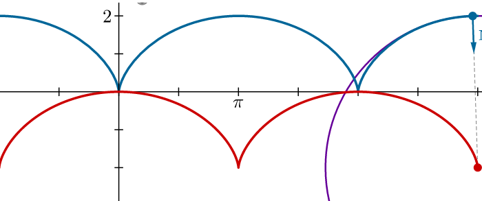 Evolute of a cycloid