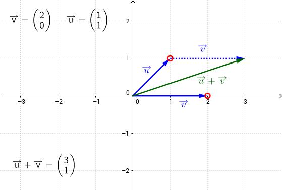 Suma de vectores en coordenadas cartesianas