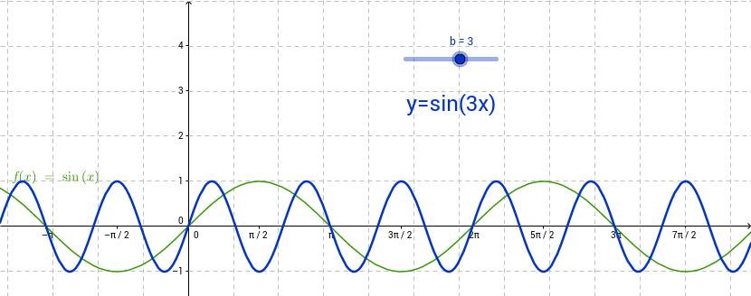 Sinusoida y=sinbx