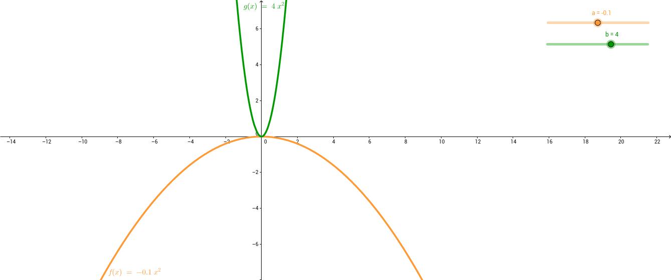 Графика на функцията y=ax^2
